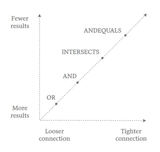 OR, AND, INTERSECTS, And ANDEQUALS Search Operators 3