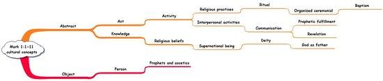 P5-4 Mark 11-11 Cultural Concepts