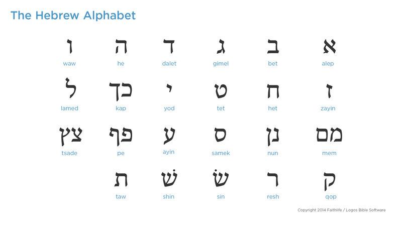 Hebrew Alphabet—Consonants