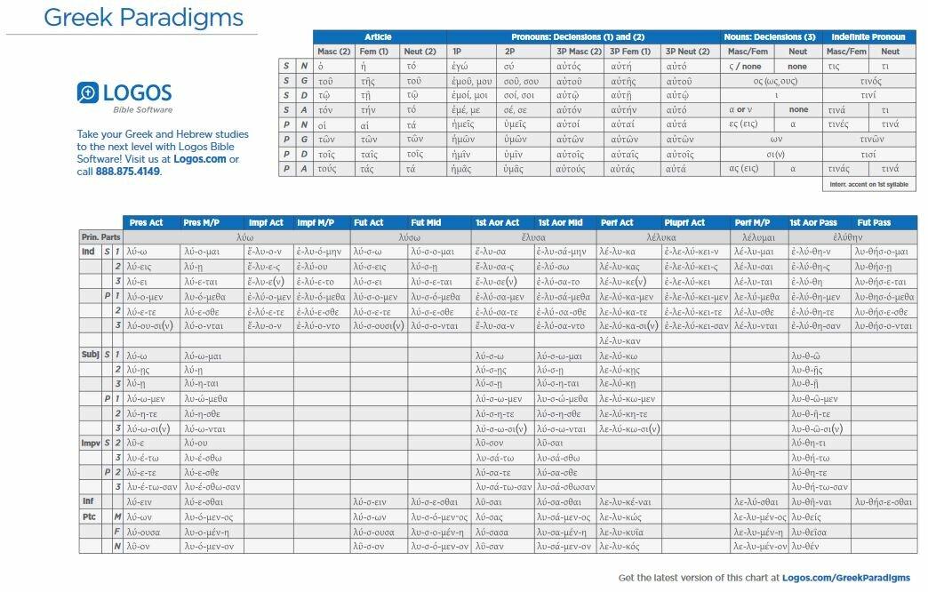 Greek and Hebrew Paradigm Charts (10 pack)