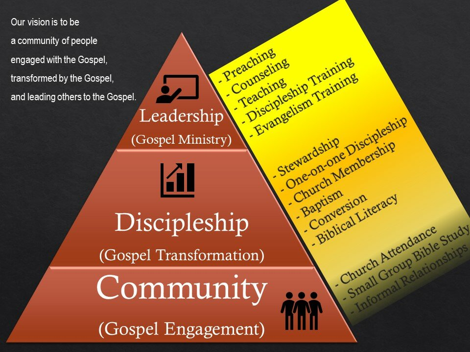 Community: Gospel Engagement