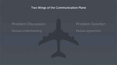 The Two Wings of the Communication Plane: Part 3