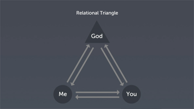 The Relational Triangle and Change: Part 3