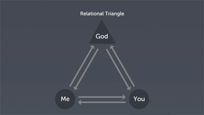 The Relational Triangle and Change: Part 2