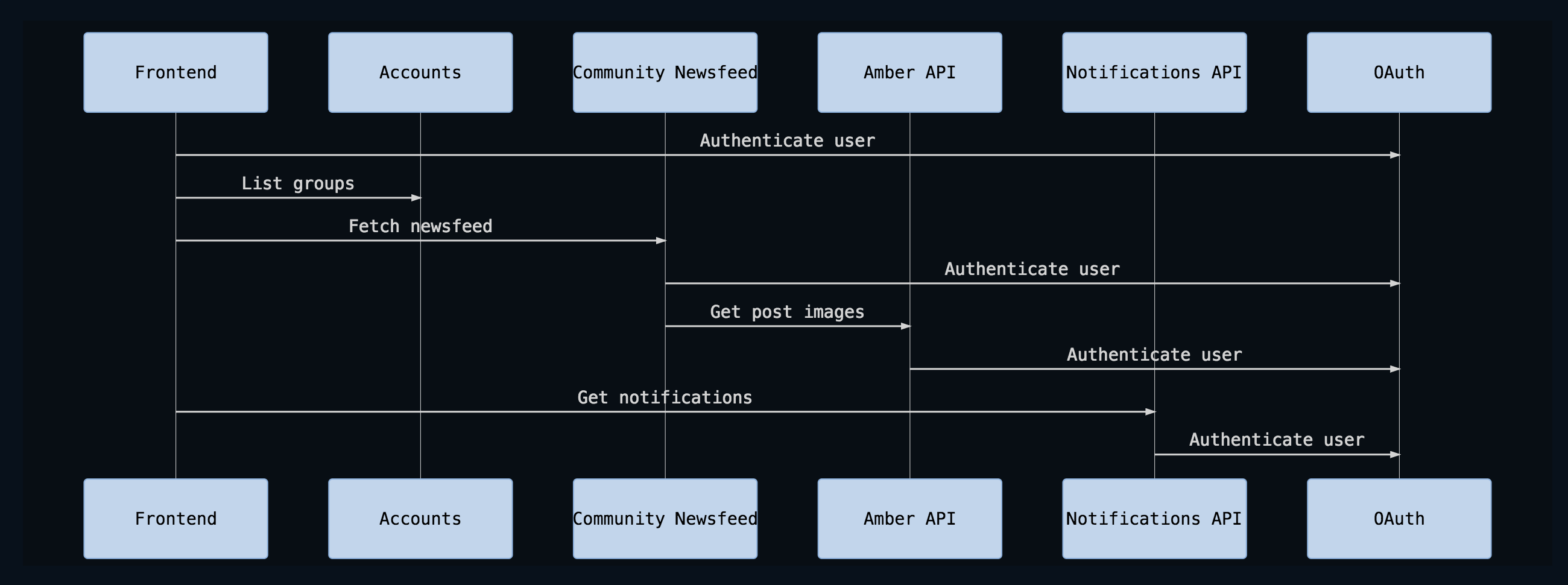 mermaid sequenceDiagram 	participant Frontend 	participant Accounts 	participant Community Newsfeed 	participant Amber API 	participant Notifications API 	participant OAuth 	Frontend->> OAuth: Authenticate user 	Frontend->> Accounts: List groups 	Frontend->> Community Newsfeed: Fetch newsfeed 	Community Newsfeed->> OAuth: Authenticate user 	Community Newsfeed->> Amber API: Get post images 	Amber API->> OAuth: Authenticate user 	Frontend->> Notifications API: Get notifications 	Notifications API->> OAuth: Authenticate user