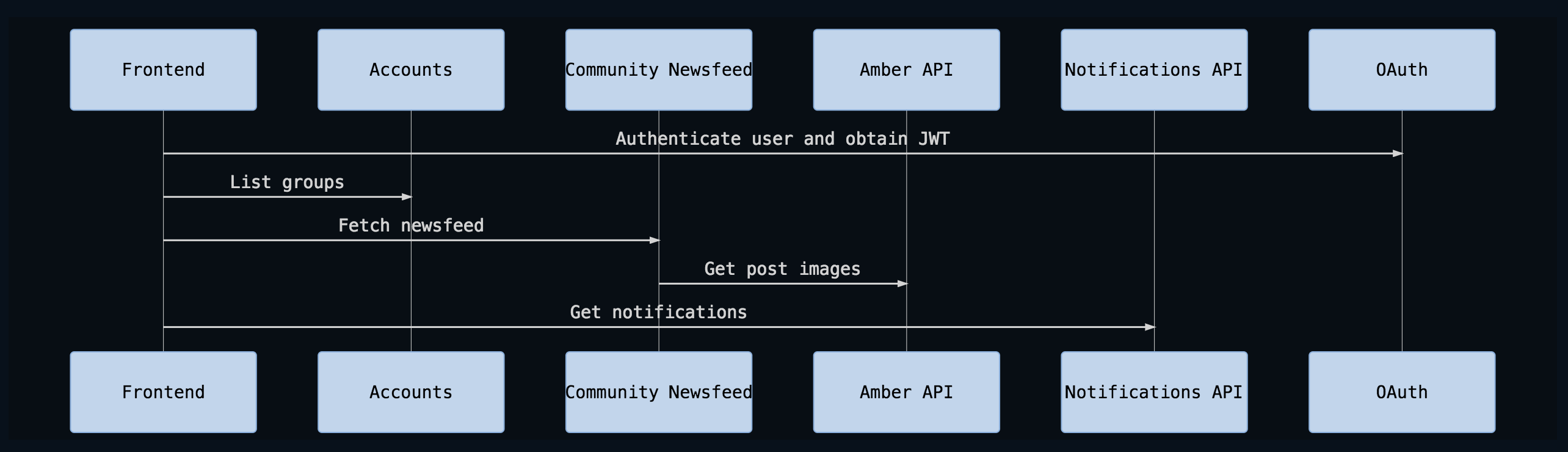 mermaid sequenceDiagram 	participant Frontend 	participant Accounts 	participant Community Newsfeed 	participant Amber API 	participant Notifications API 	participant OAuth 	Frontend->> OAuth: Authenticate user and obtain JWT 	Frontend->> Accounts: List groups 	Frontend->> Community Newsfeed: Fetch newsfeed 	Community Newsfeed->> Amber API: Get post images 	Frontend->> Notifications API: Get notifications