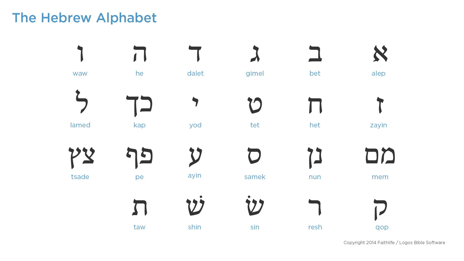 Hebrew Alphabet—Consonants
