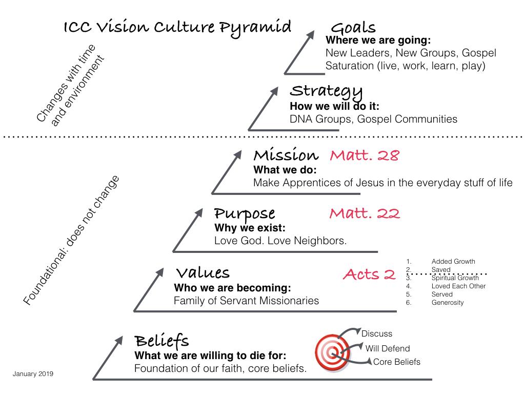 Vision Culture Single 2019.001