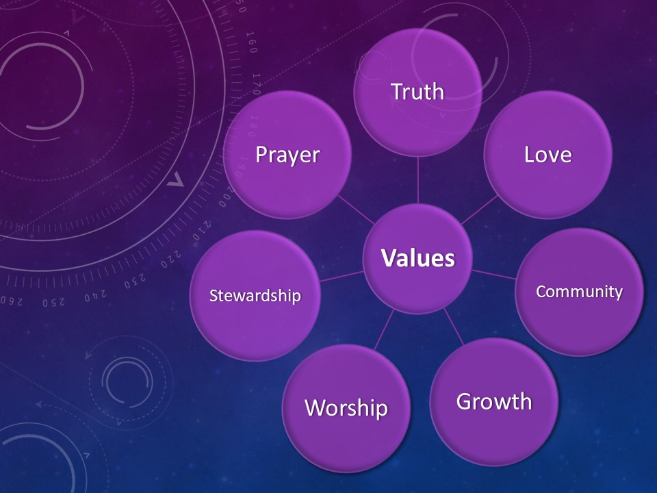 GBC Values