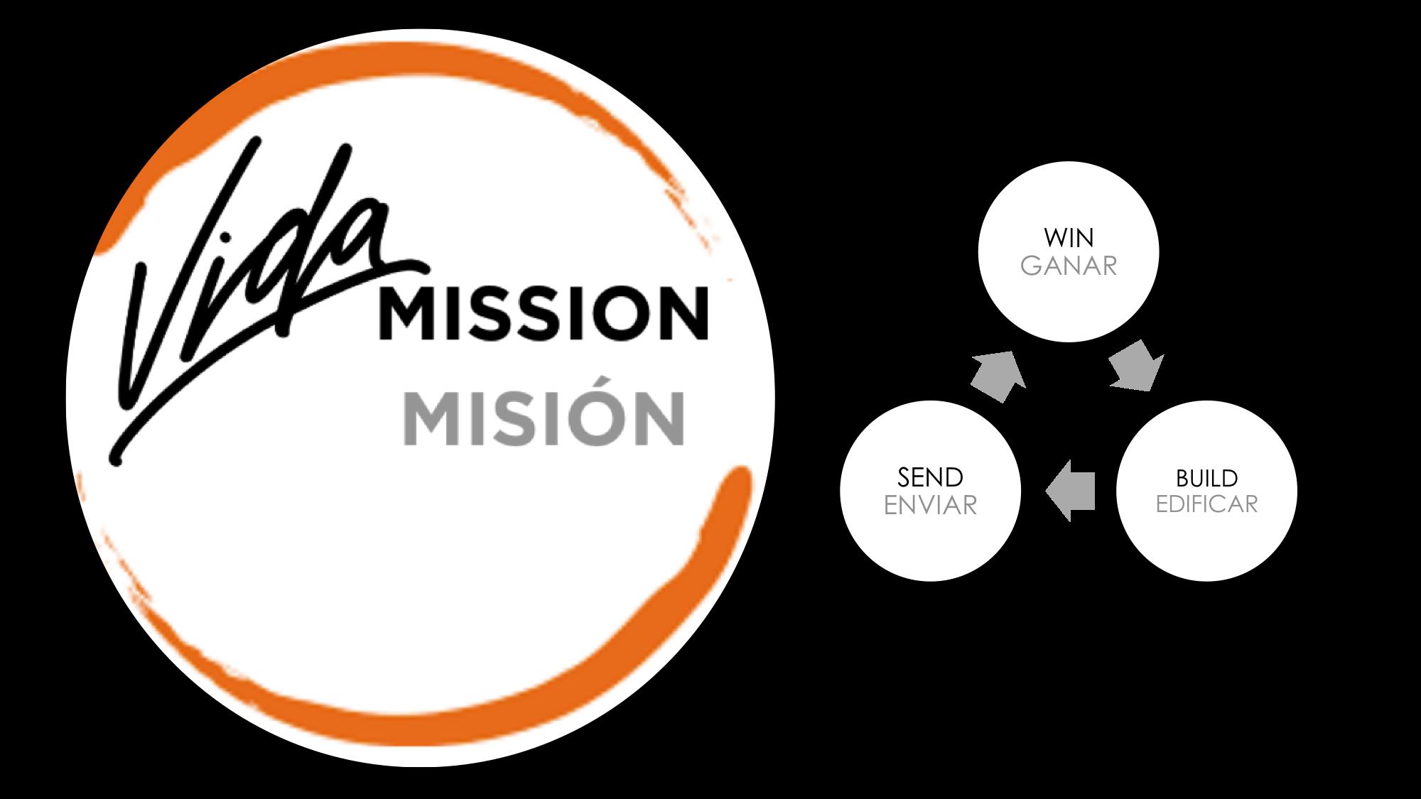 VIDA Mission Graphics