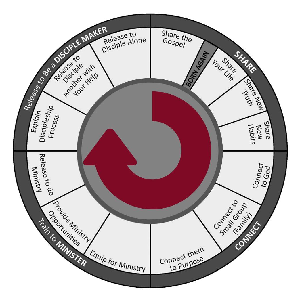 Discipleship Wheel