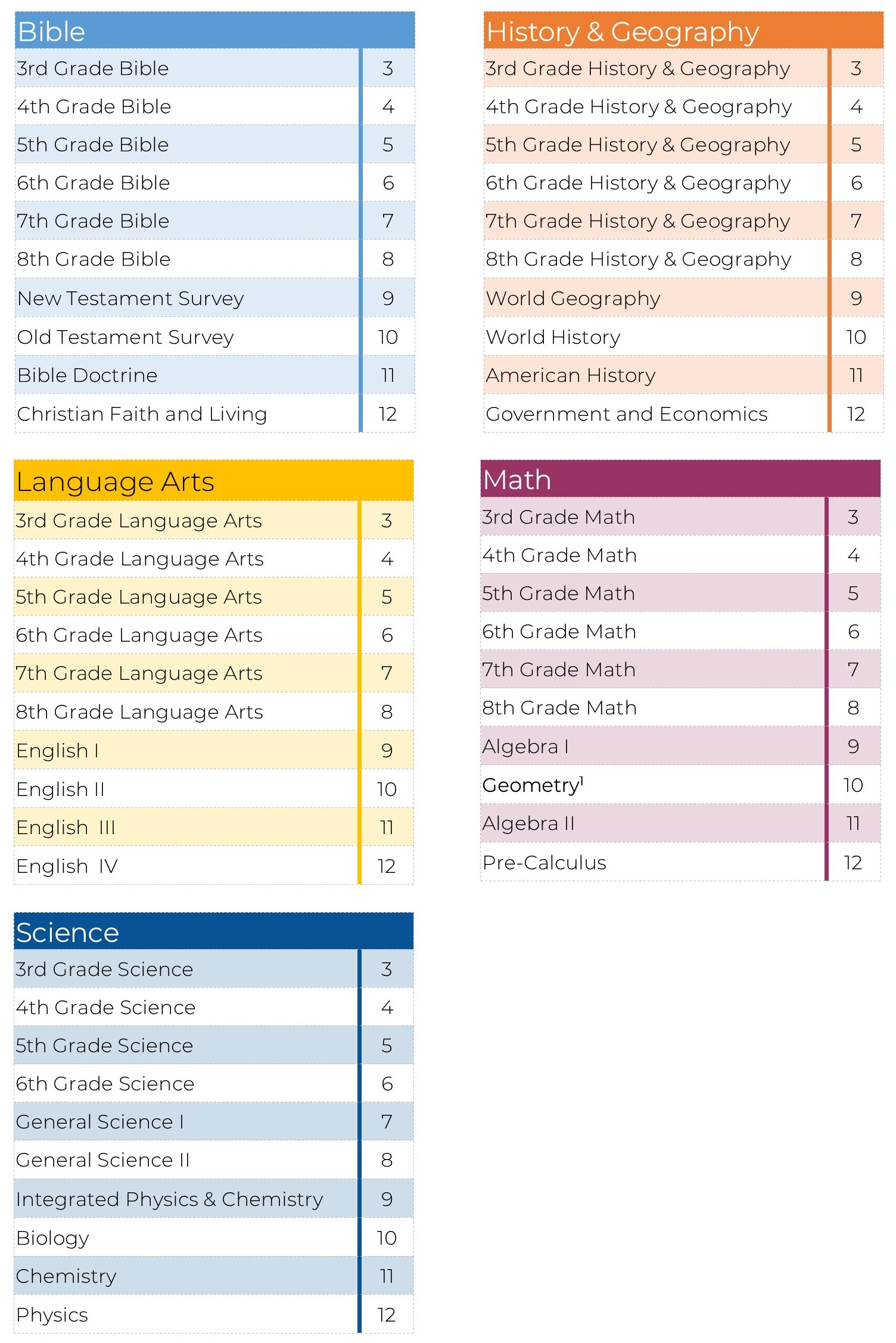 Course Listing Web Core