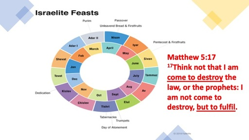 The Feasts