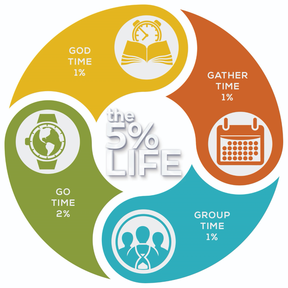 The 5% Life -  God Time/Prayer