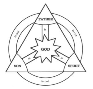 Errors Regarding The Trinity