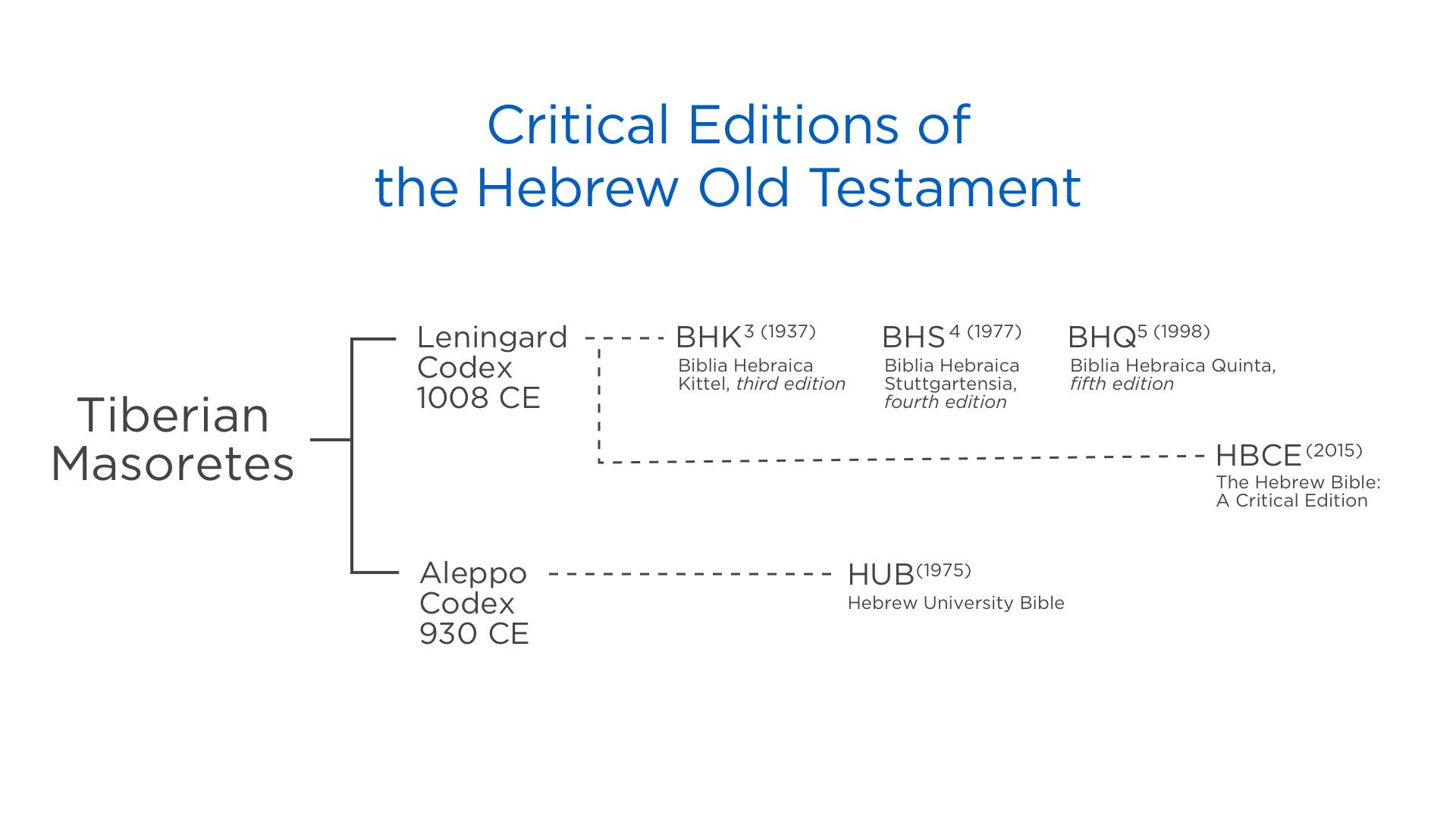 Hebrew timeline